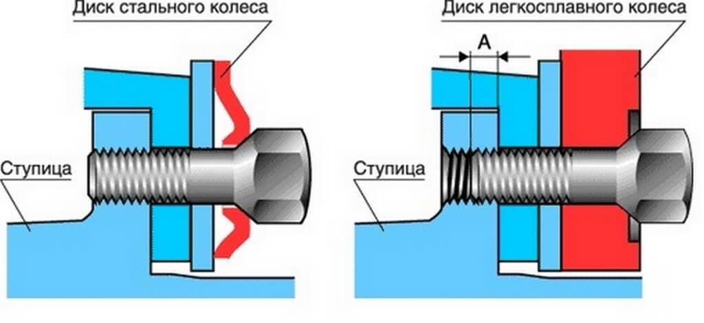 bolty-dlia-litykh-diskov5