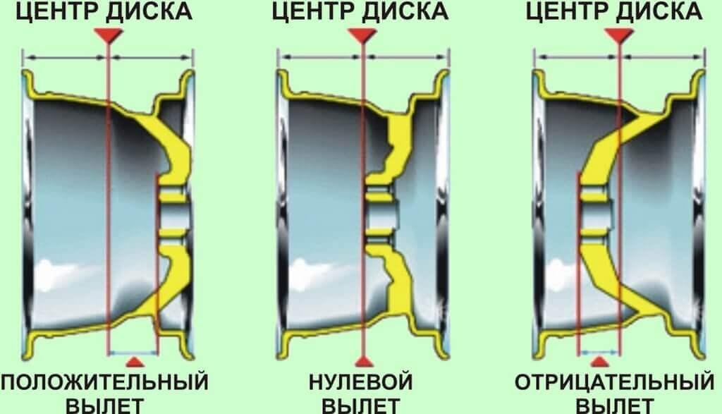 razboltovka-kolesnyih-diskov-tablitsa-sovmestimosti5